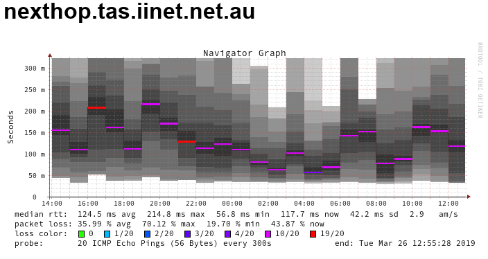 hideous-packet-loss-march-2019